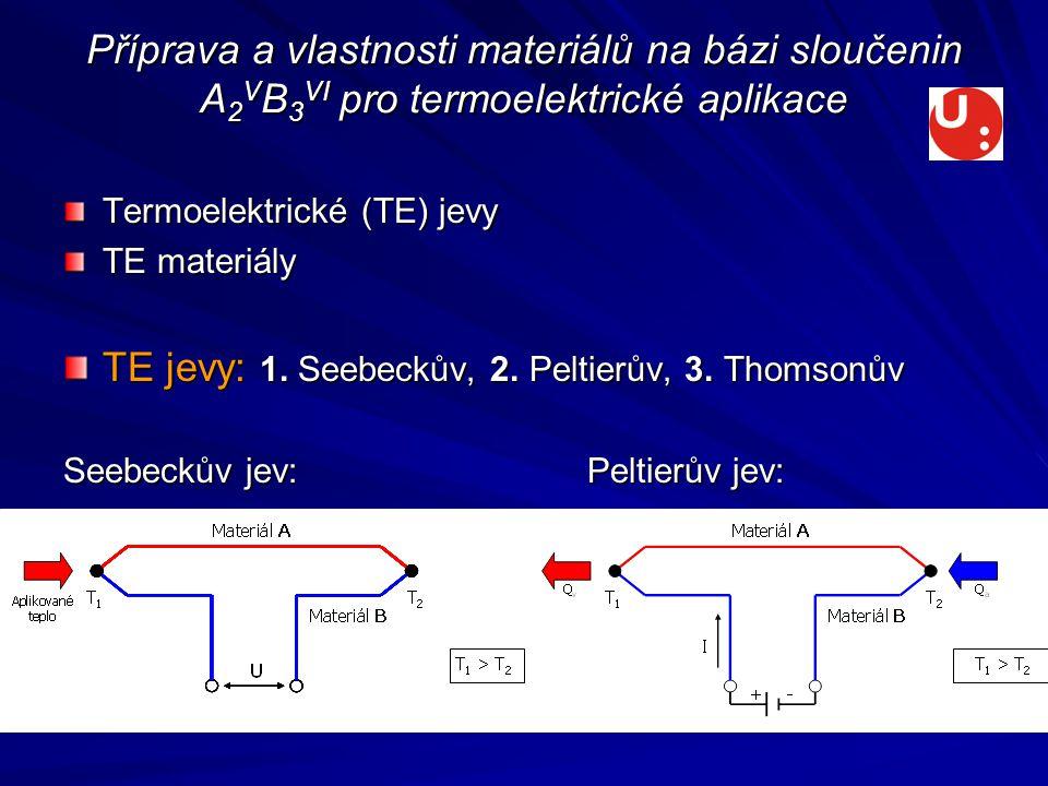 Příprava a vlastnosti materiálů na bázi sloučenin A 2 V B 3 VI pro termoelektrické aplikace Termoelektrické (TE) jevy TE materiály TE jevy: 1.