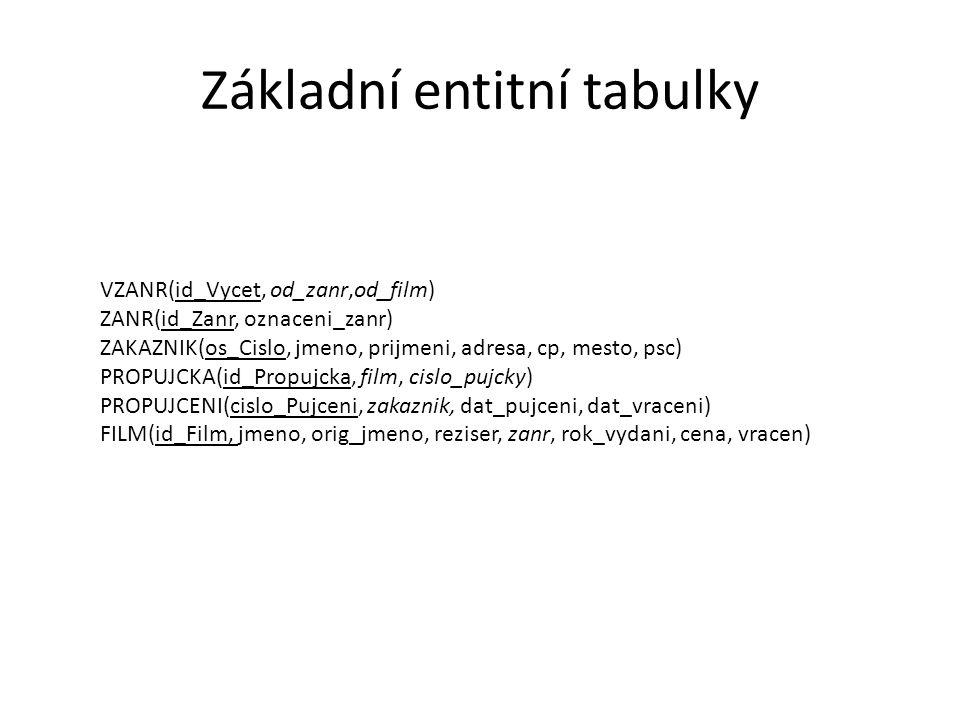 Základní entitní tabulky VZANR(id_Vycet, od_zanr,od_film) ZANR(id_Zanr, oznaceni_zanr) ZAKAZNIK(os_Cislo, jmeno, prijmeni, adresa, cp, mesto, psc) PRO