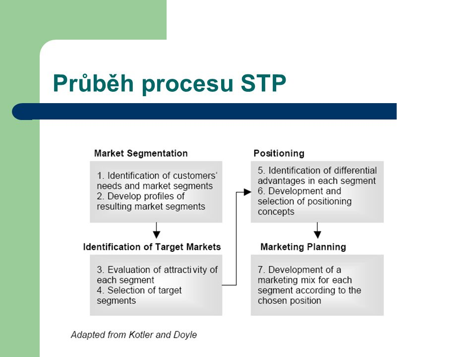 Strategie positioningu Vlastnosti produktuUživatelé produktu Cena / kvalitaKonkurenti UžitíKulturní aspekty Třída produktu Charakteristický rys musí být: DůležitýNenapodobitelný VýraznýCenově dostupný VýjimečnýZiskový Sdělitelný