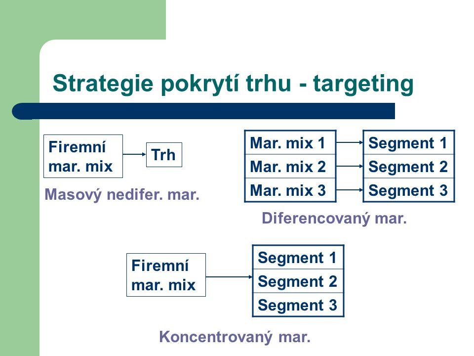 Strategie pokrytí trhu - targeting Firemní mar. mix Trh Masový nedifer. mar. Firemní mar. mix Mar. mix 1 Mar. mix 2 Mar. mix 3 Segment 1 Segment 2 Seg