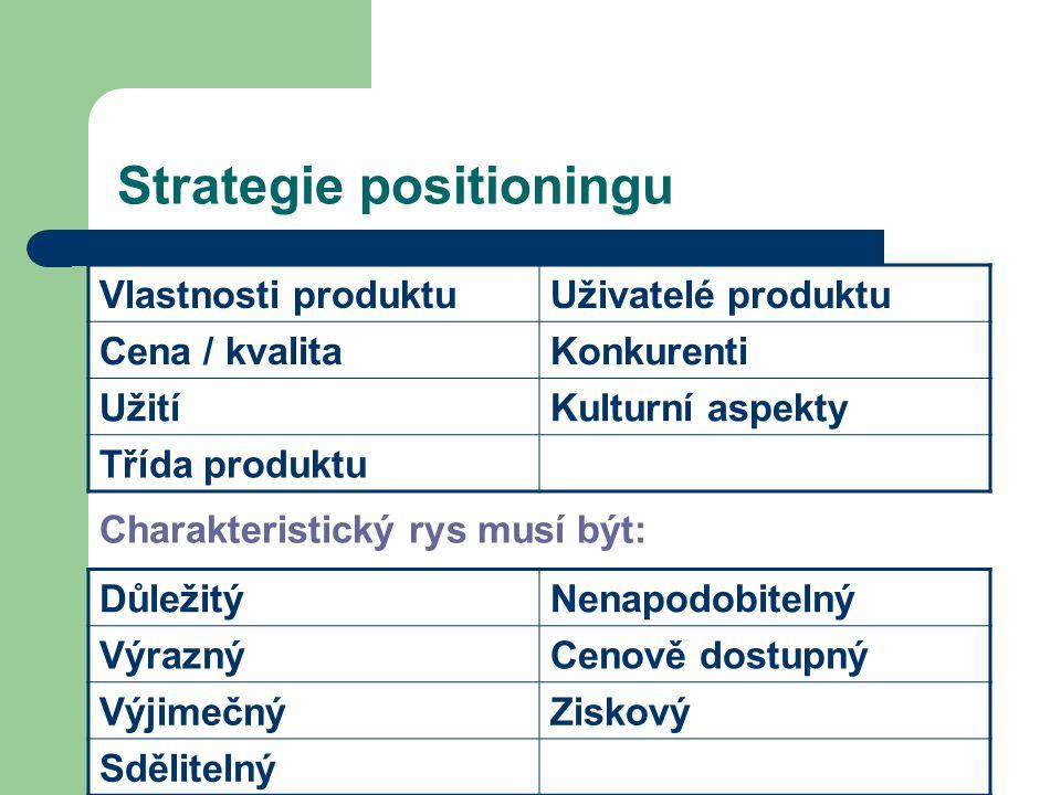 Strategie positioningu Vlastnosti produktuUživatelé produktu Cena / kvalitaKonkurenti UžitíKulturní aspekty Třída produktu Charakteristický rys musí b