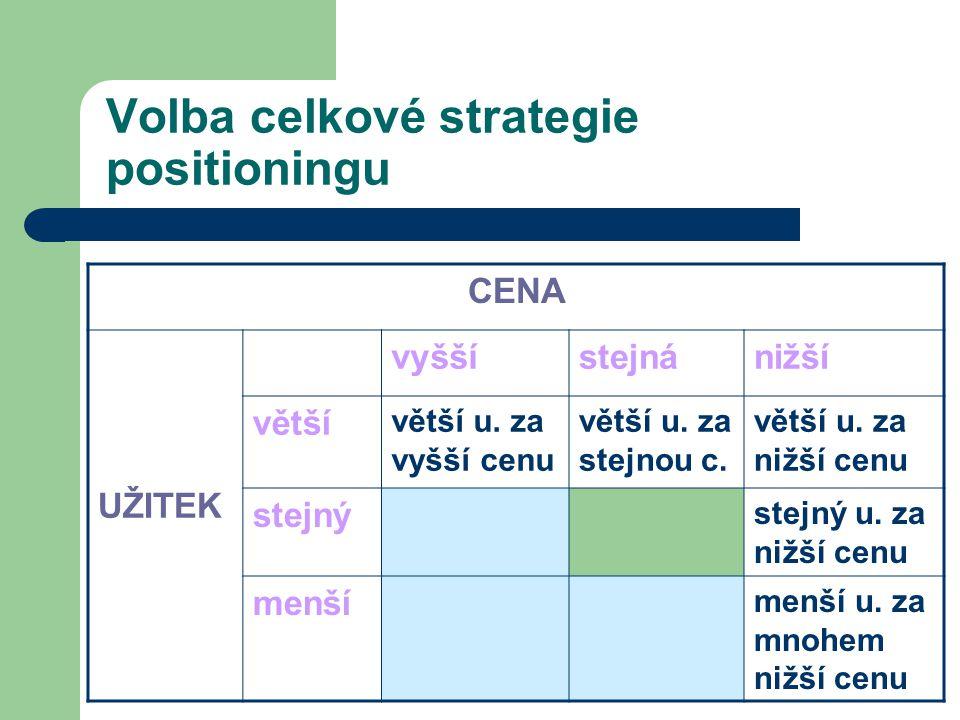 Volba celkové strategie positioningu CENA UŽITEK vyššístejnánižší větší větší u. za vyšší cenu větší u. za stejnou c. větší u. za nižší cenu stejný st