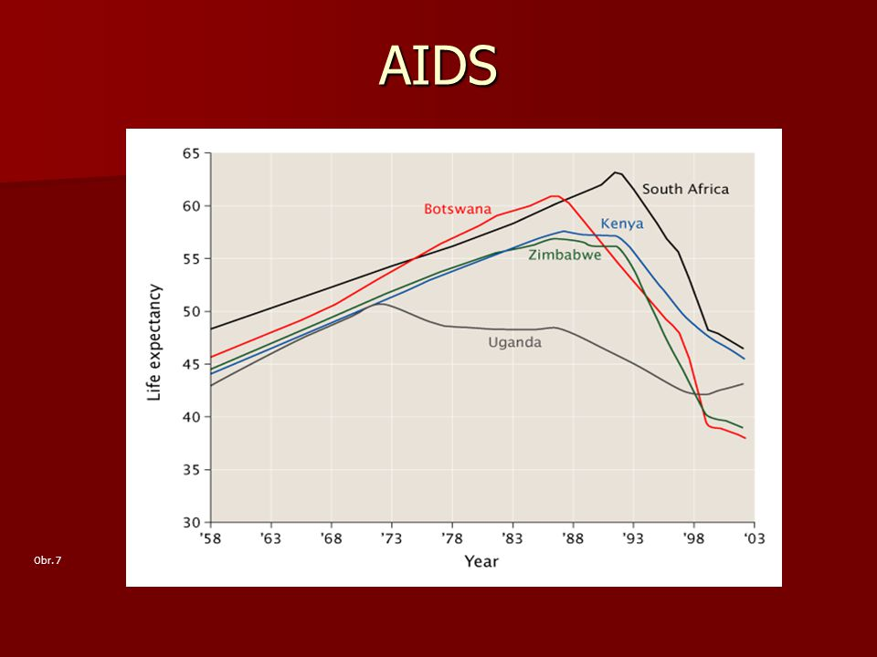 AIDS Obr. 7