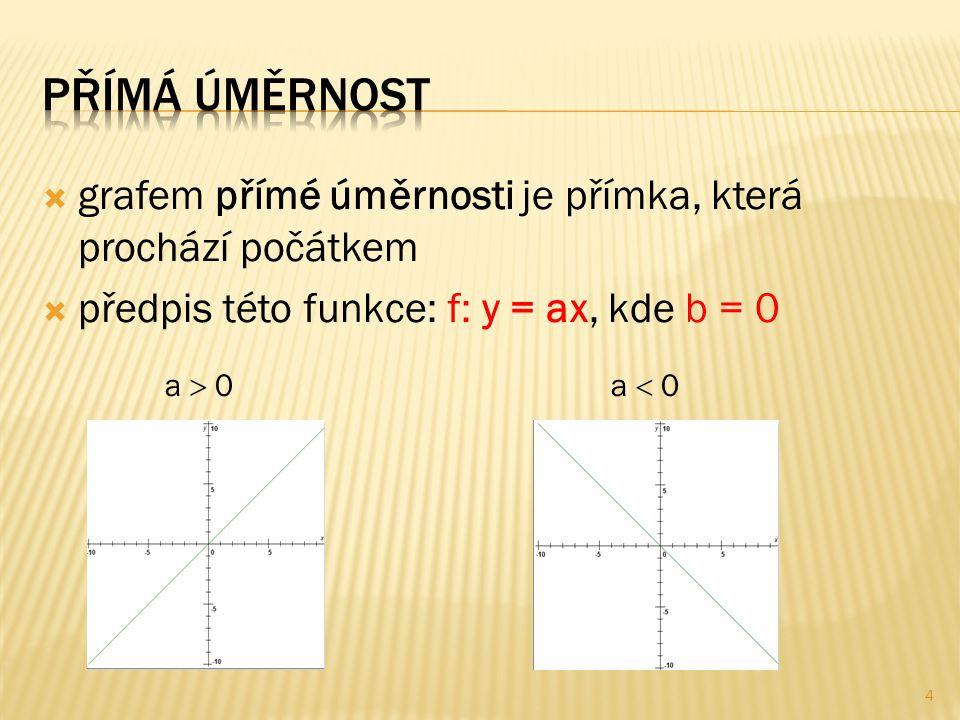  grafem přímé úměrnosti je přímka, která prochází počátkem  předpis této funkce: f: y = ax, kde b = 0 a  0a  0 4