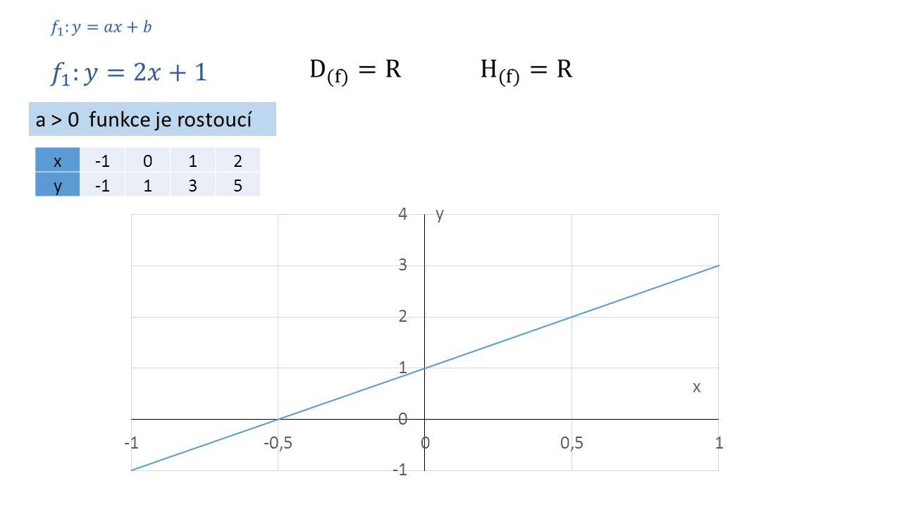 x012 y 135 a > 0 funkce je rostoucí