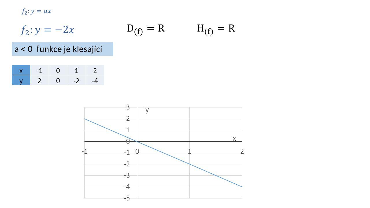 a < 0 funkce je klesající x012 y20-2-4