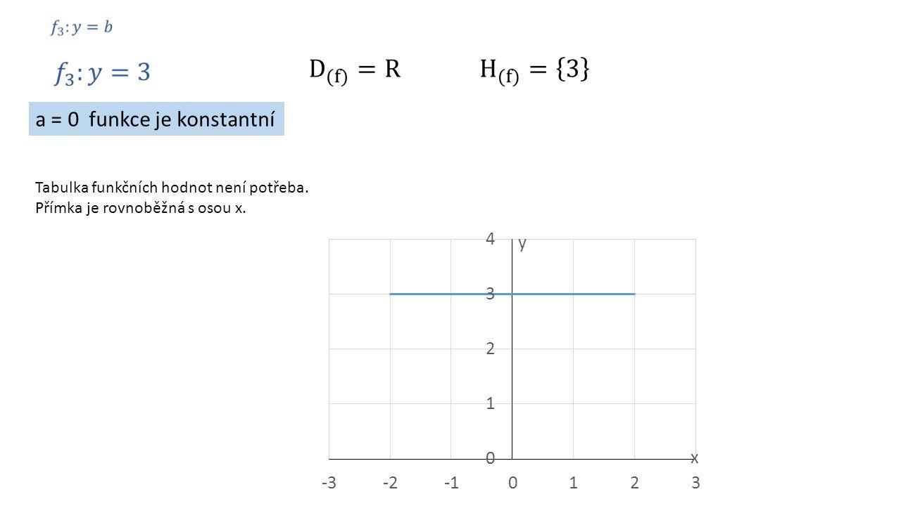 a = 0 funkce je konstantní Tabulka funkčních hodnot není potřeba. Přímka je rovnoběžná s osou x.