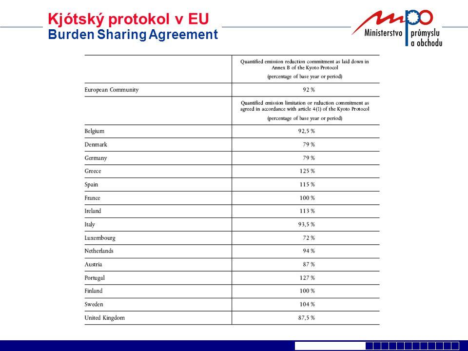 Kjótský protokol v EU Burden Sharing Agreement