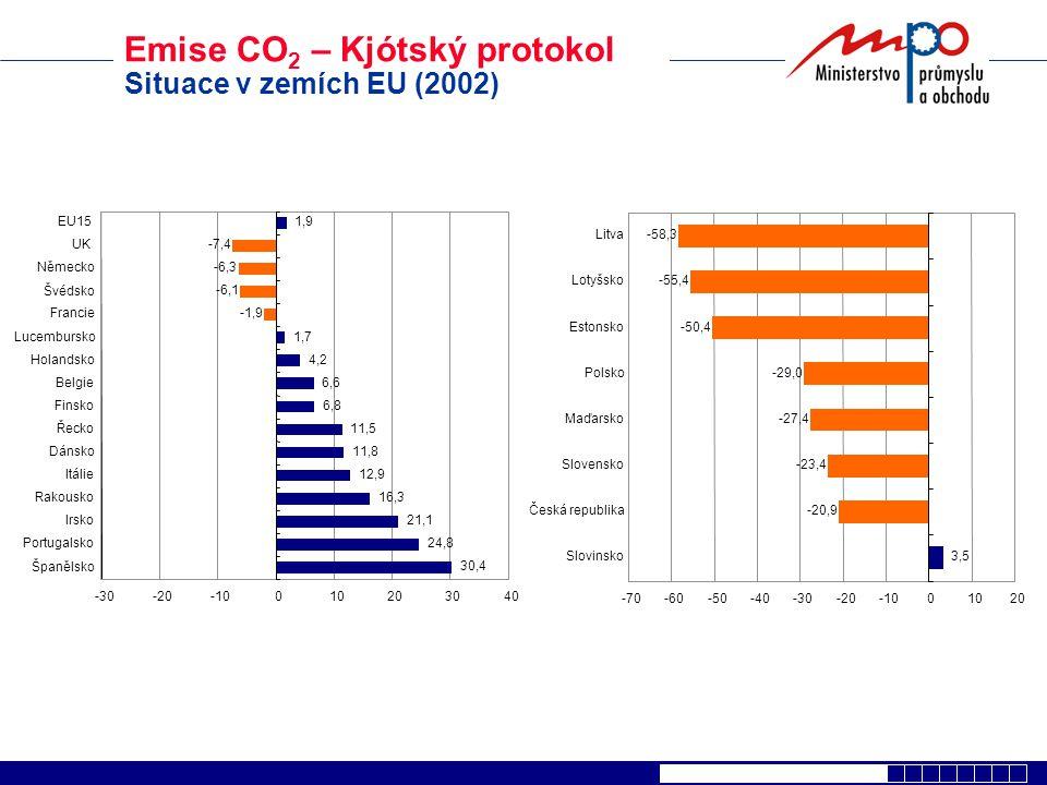 Emise CO 2 – Kjótský protokol Poptávka a nabídka v EU 25 Poptávka EU 15194 Mt Nabídka EU 10320 Mt