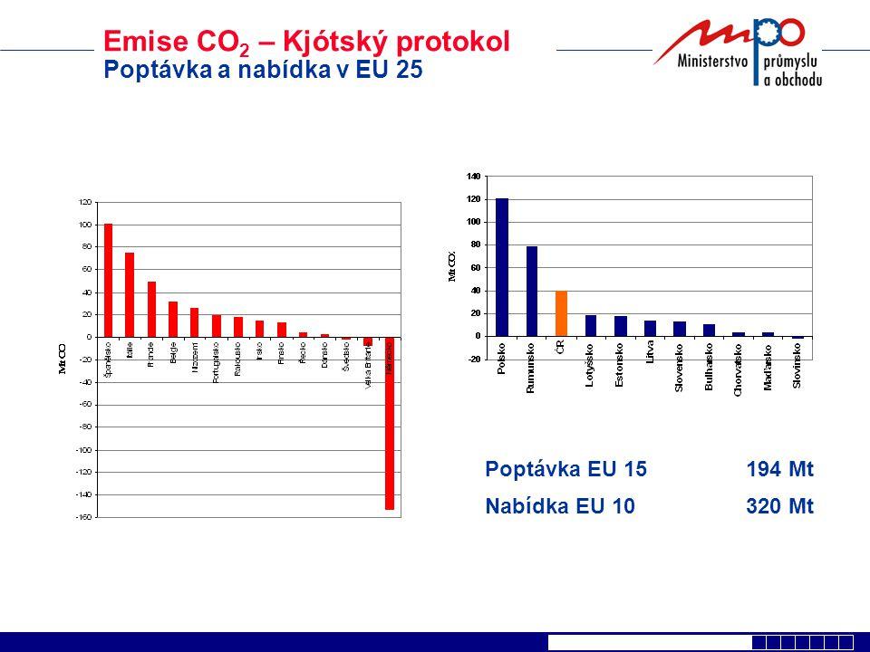 EU – Emission Trading Scheme Celková alokace v zemích EU