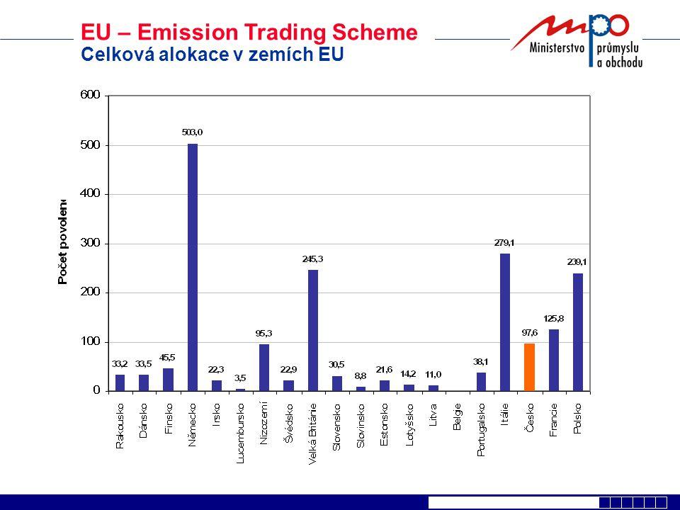 Alokace v ostatních zemích Předpokládaný nárůst emisí CO 2