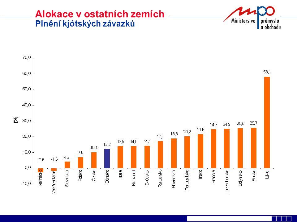 NAP ČR 2005 - 2007 Úpravy po schválení EK  Celkové množství97 600 000 t  Aktuální emise CO290 330 523 t  Teoretický přebytek 7 269 477 t Nikdo by němel nakupovat povolenky.