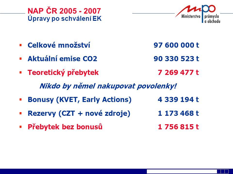 NAP ČR 2005 - 2007 Úpravy po schválení EK  Celkové množství97 600 000 t  Aktuální emise CO290 330 523 t  Teoretický přebytek 7 269 477 t Nikdo by n