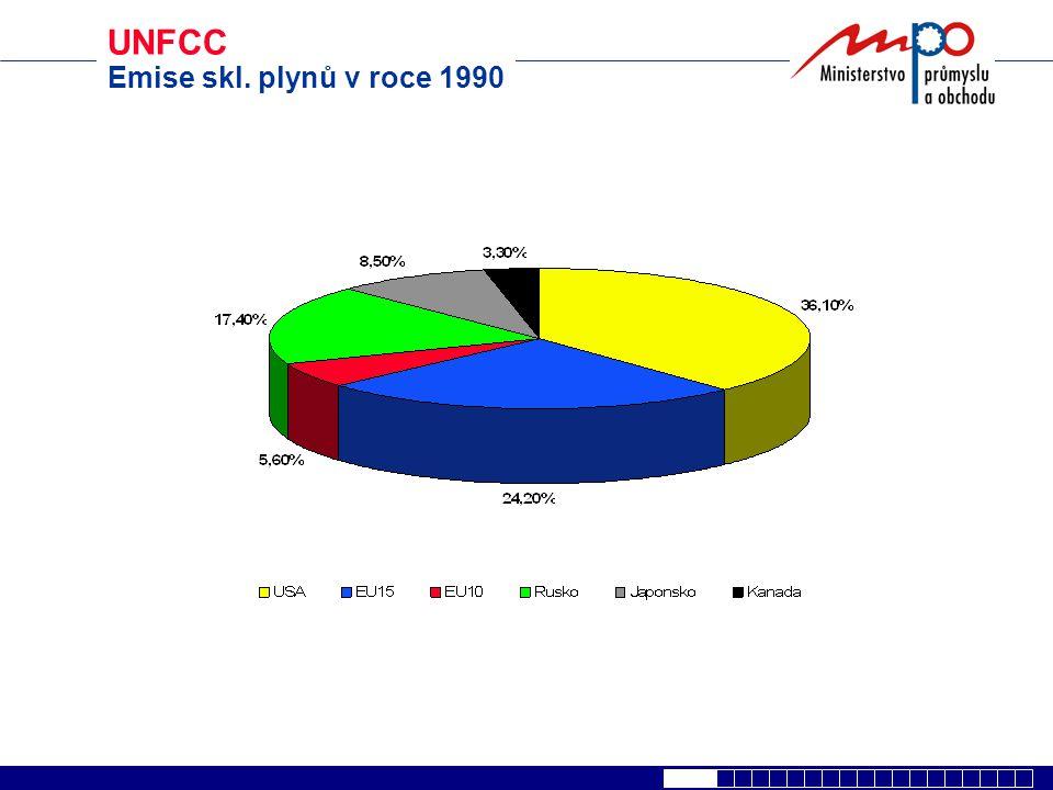 UNFCC Emise skl. plynů v roce 1990
