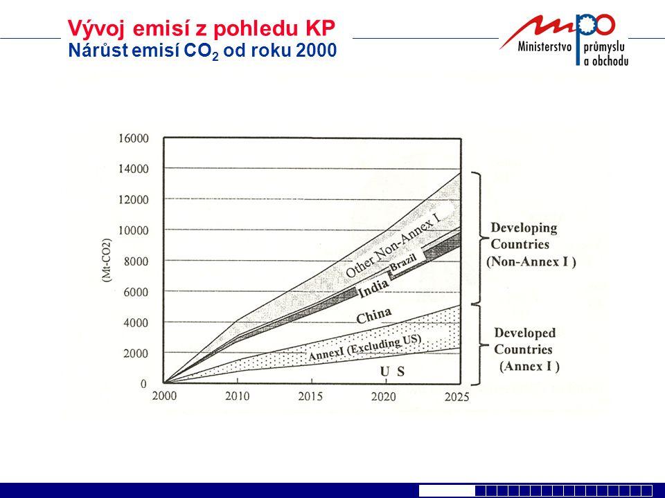 Vývoj emisí z pohledu KP Nárůst emisí CO 2 od roku 2000