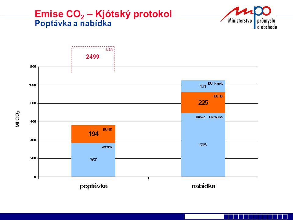 Emise CO 2 – Kjótský protokol Poptávka a nabídka USA 2499 Mt CO 2