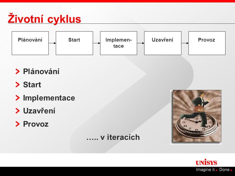 Životní cyklus Plánování Start Implementace Uzavření Provoz ….. v iteracích PlánováníStartImplemen- tace UzavřeníProvoz