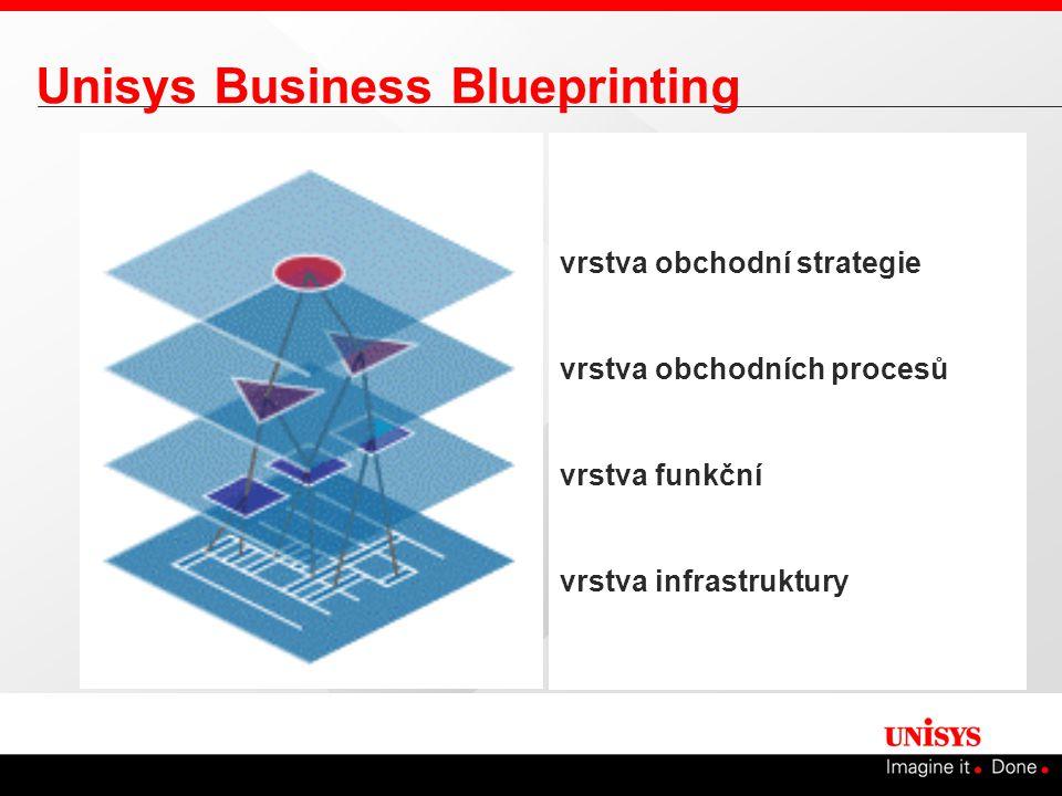 Unisys Business Blueprinting vrstva obchodní strategie vrstva obchodních procesů vrstva funkční vrstva infrastruktury