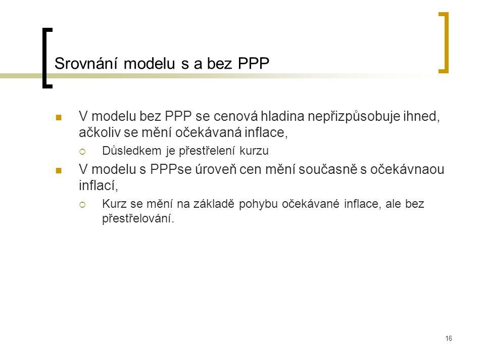 16 Srovnání modelu s a bez PPP V modelu bez PPP se cenová hladina nepřizpůsobuje ihned, ačkoliv se mění očekávaná inflace,  Důsledkem je přestřelení