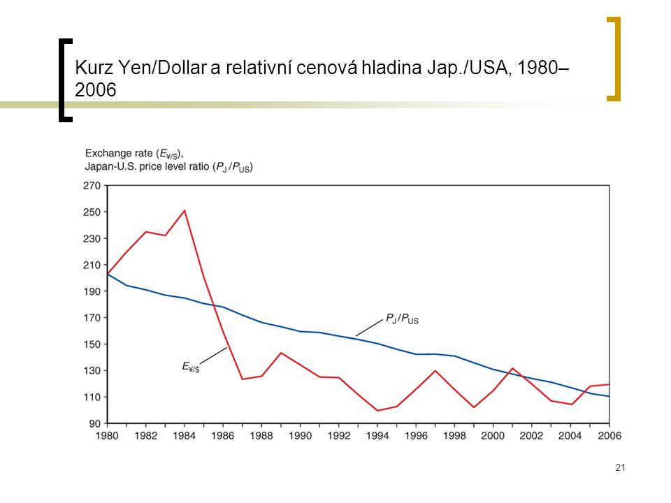 21 Kurz Yen/Dollar a relativní cenová hladina Jap./USA, 1980– 2006