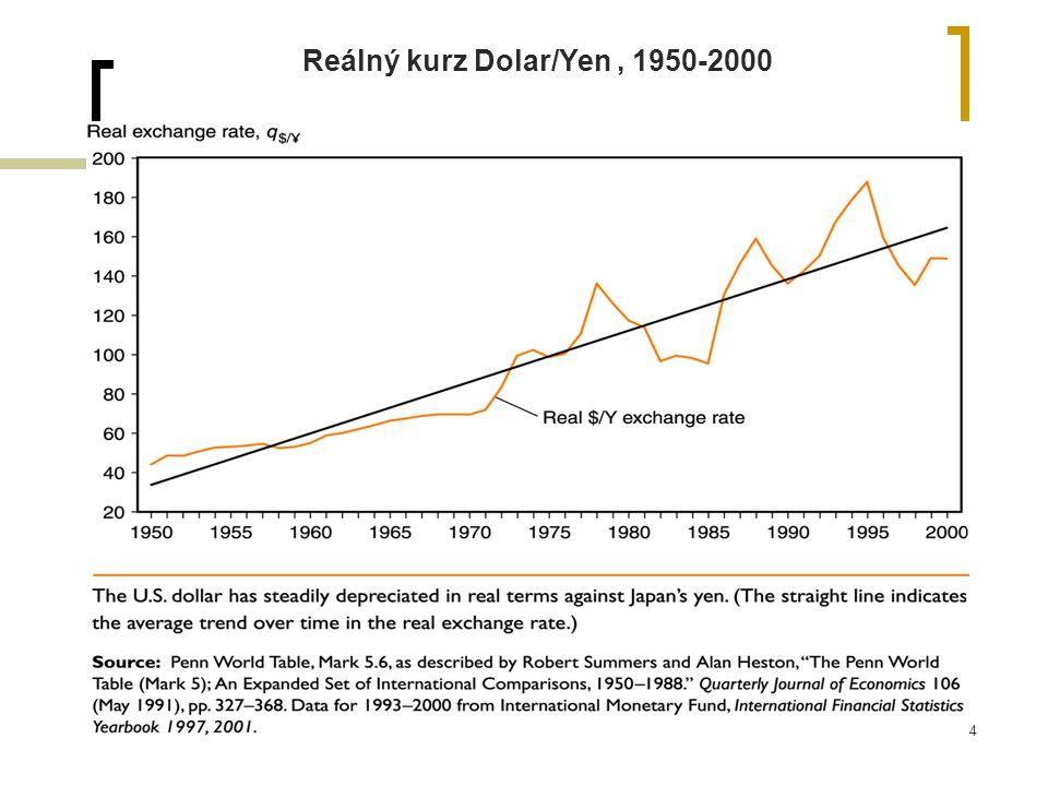 34 Reálný kurz Dolar/Yen, 1950-2000