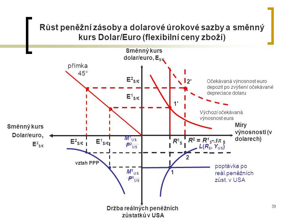 39 Růst peněžní zásoby a dolarové úrokové sazby a směnný kurs Dolar/Euro (flexibilní ceny zboží) Směnný kurs dolar/euro, E $/€ Míry výnosnosti (v dola