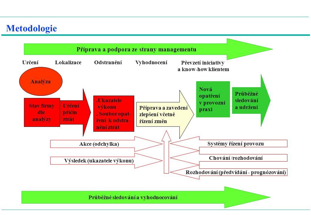 Schéma řízení Prognóza Operativní ukazatele Plánování Příprava Realizace Sledování, kontrola Operativní ukazatele Zpráva pro vedení Očekávání Akce Zpětná vazba