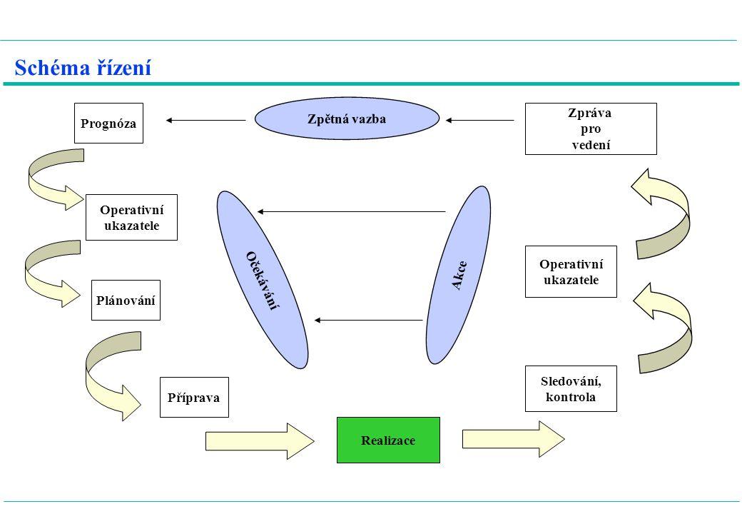 Schéma řízení Prognóza Operativní ukazatele Plánování Příprava Realizace Sledování, kontrola Operativní ukazatele Zpráva pro vedení Strategické řízení Kvalita služeb Účinnost Příprava Očekávání Opatření zákazníci zaměstnanci vedoucí, mistři střední článek vrcholový management