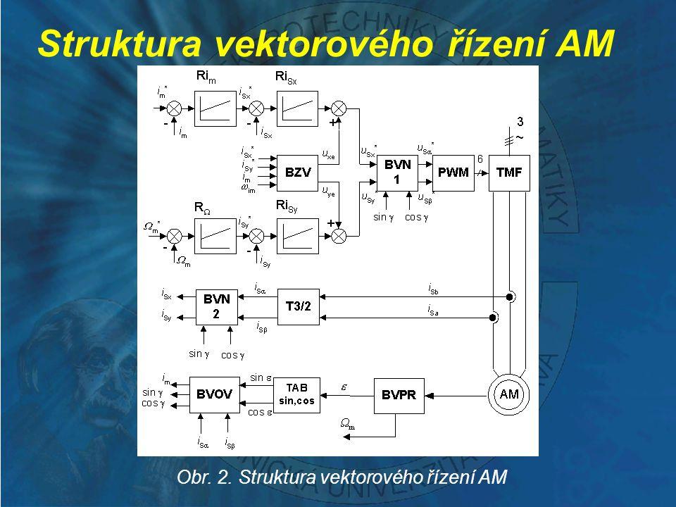 Struktura optimalizace účinnosti Obr.3.
