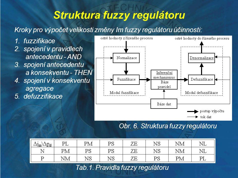 Struktura fuzzy regulátoru Kroky pro výpočet velikosti změny Im fuzzy regulátoru účinnosti: 1. fuzzifikace 2. spojení v pravidlech antecedentu - AND 3