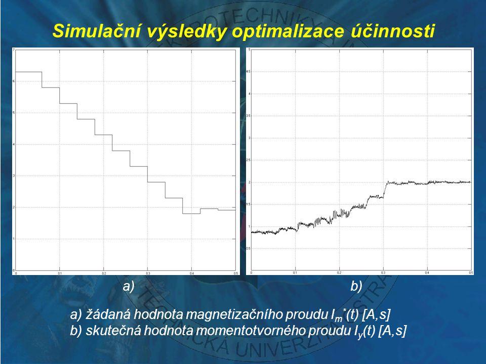 a) žádaná hodnota magnetizačního proudu I m * (t) [A,s] b) skutečná hodnota momentotvorného proudu I y (t) [A,s] Simulační výsledky optimalizace účinn