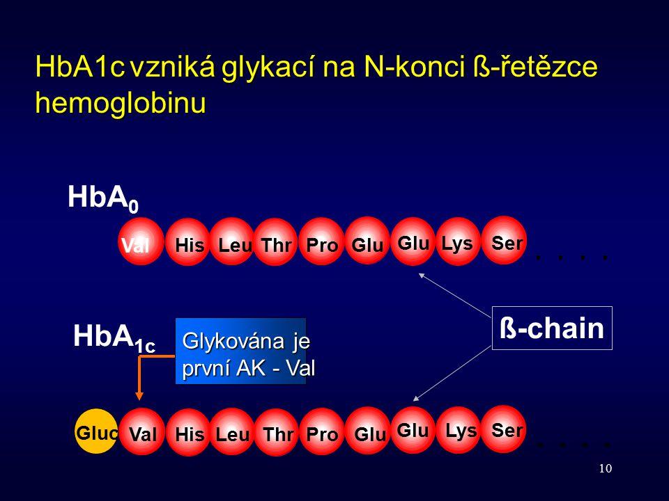10 HbA 0 HbA 1c Val HisLeuThrProGlu Gluc ValHisLeuThrProGlu LysSer.. GluLysSer.. HbA1c vzniká glykací na N-konci ß-řetězce hemoglobinu Glykována je pr