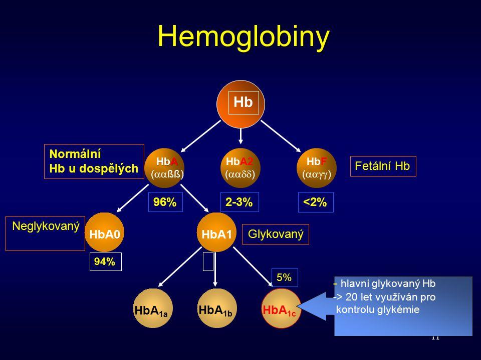 11 Hemoglobiny Hb HbA0HbA1HbA 1a HbA 1b HbA 1c HbA (  ßß) HbA2 (  ) HbF (  ) 96%96%<2%<2%2-3% Normální Hb u dospělých Fetální Hb Neglykovaný