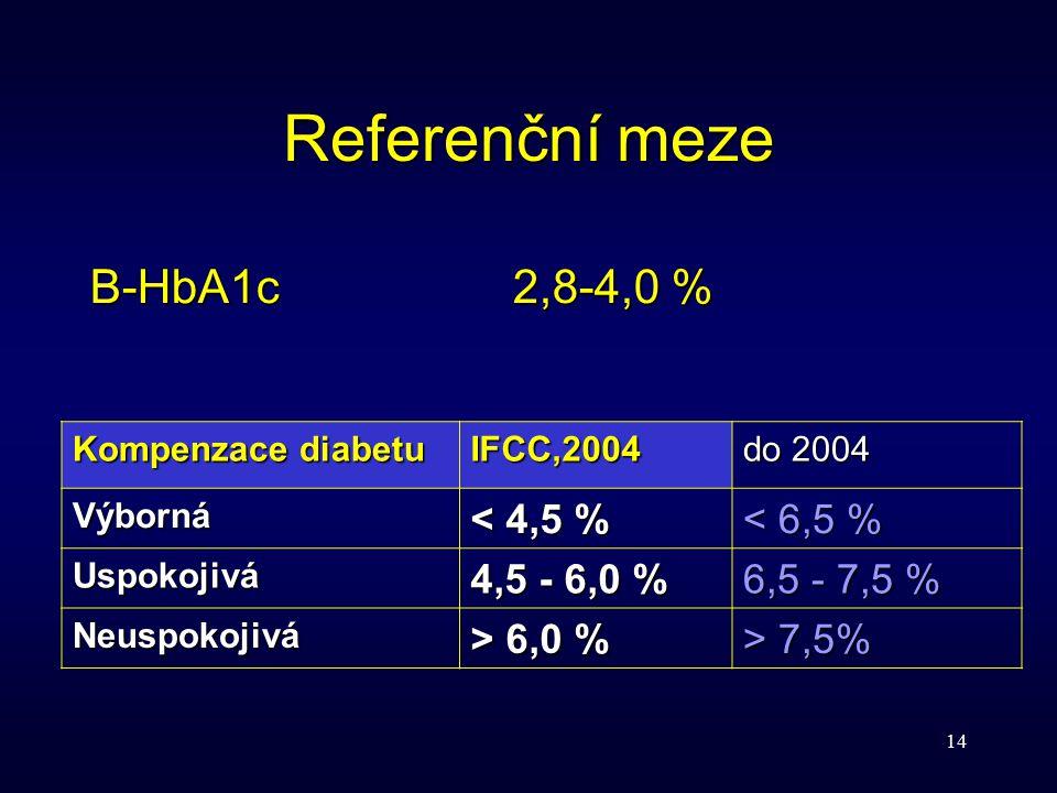 14 Referenční meze B-HbA1c2,8-4,0 % Kompenzace diabetu IFCC,2004 do 2004 Výborná < 4,5 % < 6,5 % Uspokojivá 4,5 - 6,0 % 6,5 - 7,5 % Neuspokojivá > 6,0