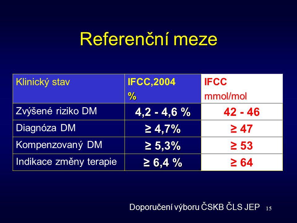 15 Referenční meze Klinický stavIFCC,2004% IFCCmmol/mol Zvýšené riziko DM 4,2 - 4,6 % 42 - 46 Diagnóza DM ≥ 4,7% ≥ 47 Kompenzovaný DM ≥ 5,3% ≥ 53 Indi