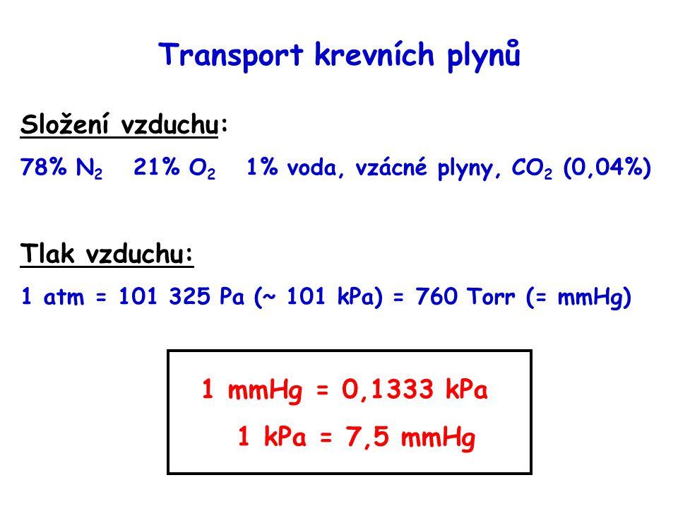 Transport krevních plynů Složení vzduchu: 78% N 2 21% O 2 1% voda, vzácné plyny, CO 2 (0,04%) Tlak vzduchu: 1 atm = 101 325 Pa (~ 101 kPa) = 760 Torr