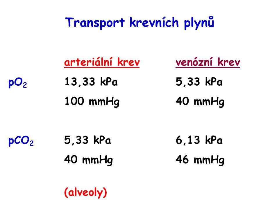 Transport krevních plynů arteriální krevvenózní krev pO 2 13,33 kPa5,33 kPa 100 mmHg40 mmHg pCO 2 5,33 kPa6,13 kPa 40 mmHg46 mmHg (alveoly)