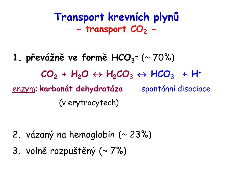Transport krevních plynů - transport CO 2 - 1.převážně ve formě HCO 3 - (~ 70%) CO 2 + H 2 O  H 2 CO 3  HCO 3 - + H + enzym: karbonát dehydratáza sp