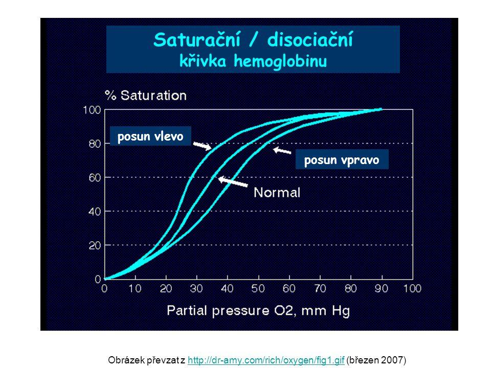 Obrázek převzat z http://dr-amy.com/rich/oxygen/fig1.gif (březen 2007)http://dr-amy.com/rich/oxygen/fig1.gif Saturační / disociační křivka hemoglobinu