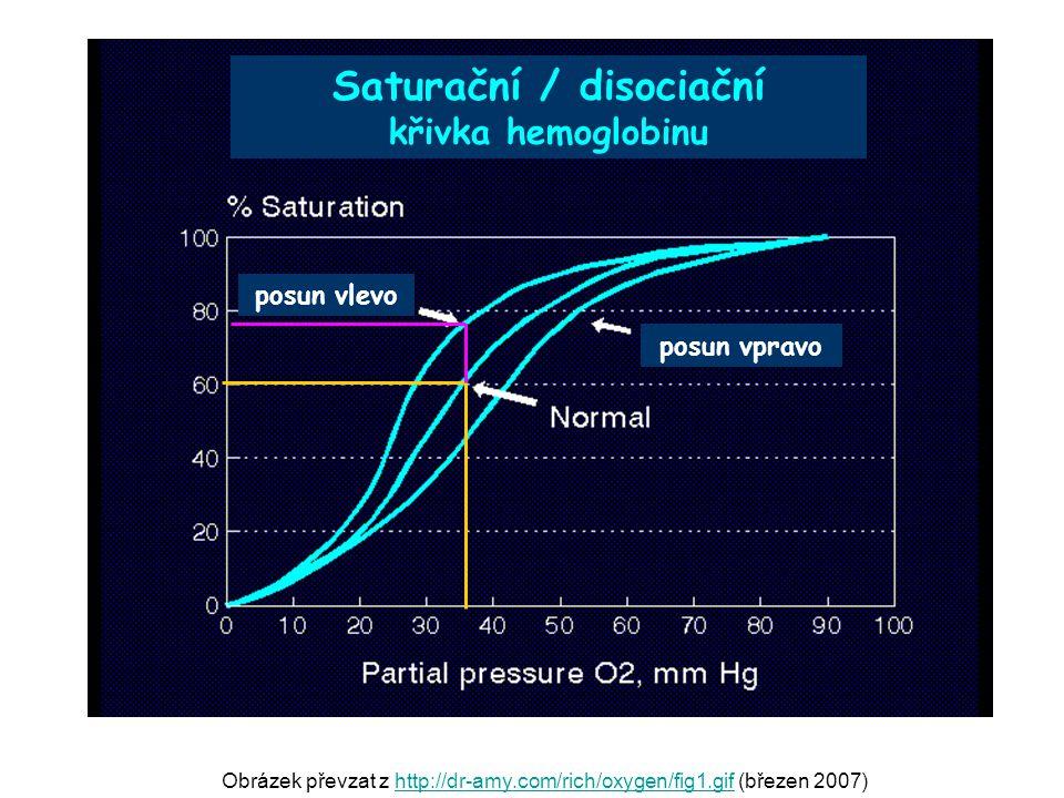 Saturační / disociační křivka hemoglobinu posun vlevo posun vpravo Obrázek převzat z http://dr-amy.com/rich/oxygen/fig1.gif (březen 2007)http://dr-amy