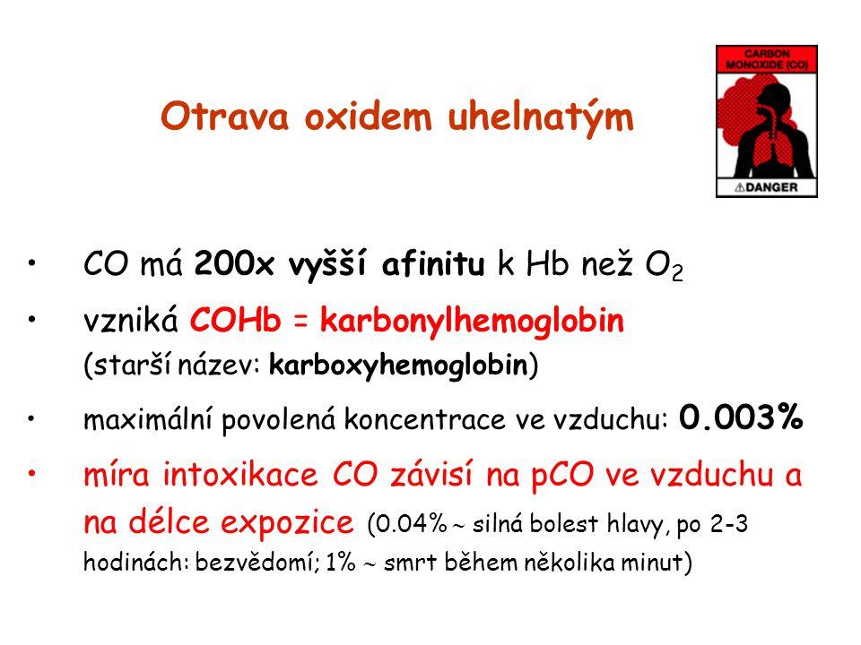 Otrava oxidem uhelnatým CO má 200x vyšší afinitu k Hb než O 2 vzniká COHb = karbonylhemoglobin (starší název: karboxyhemoglobin) maximální povolená ko
