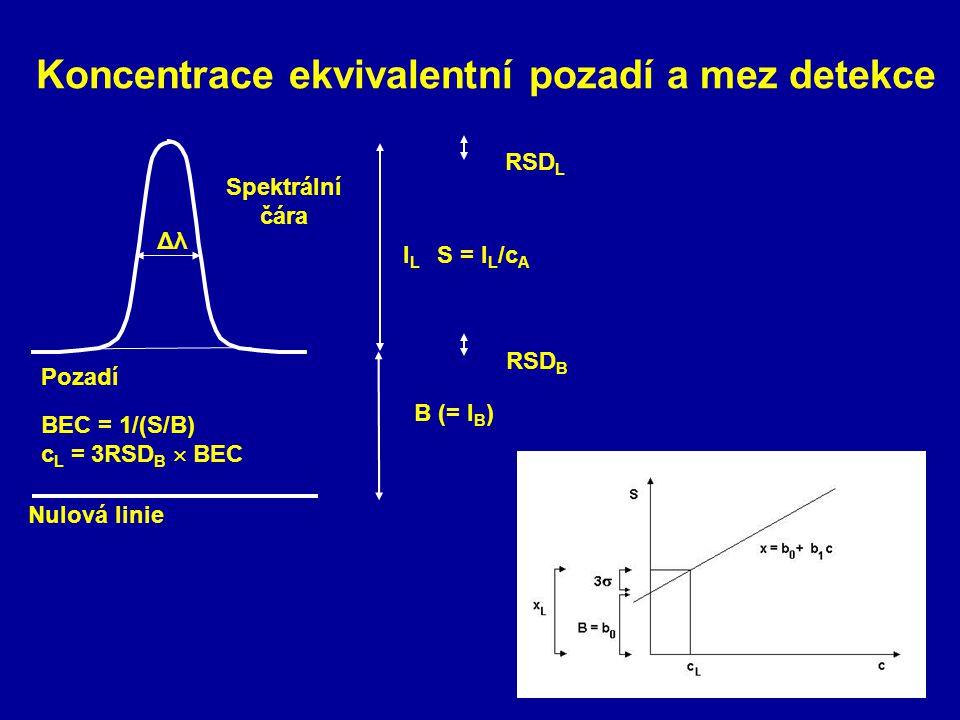 Koncentrace ekvivalentní pozadí a mez detekce Nulová linie Pozadí Spektrální čára BEC = 1/(S/B) c L = 3RSD B  BEC I L S = I L /c A RSD L Δλ RSD B B (