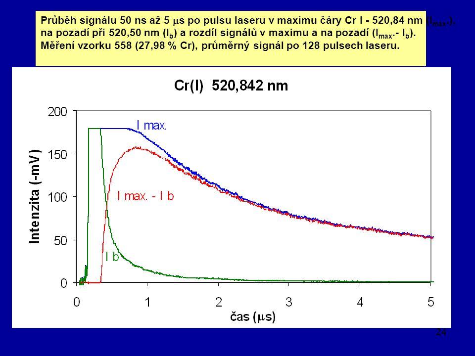 24 Průběh signálu 50 ns až 5  s po pulsu laseru v maximu čáry Cr I - 520,84 nm (I max.), na pozadí při 520,50 nm (I b ) a rozdíl signálů v maximu a n