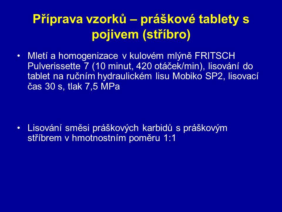 Příprava vzorků – práškové tablety s pojivem (stříbro) Mletí a homogenizace v kulovém mlýně FRITSCH Pulverissette 7 (10 minut, 420 otáček/min), lisová