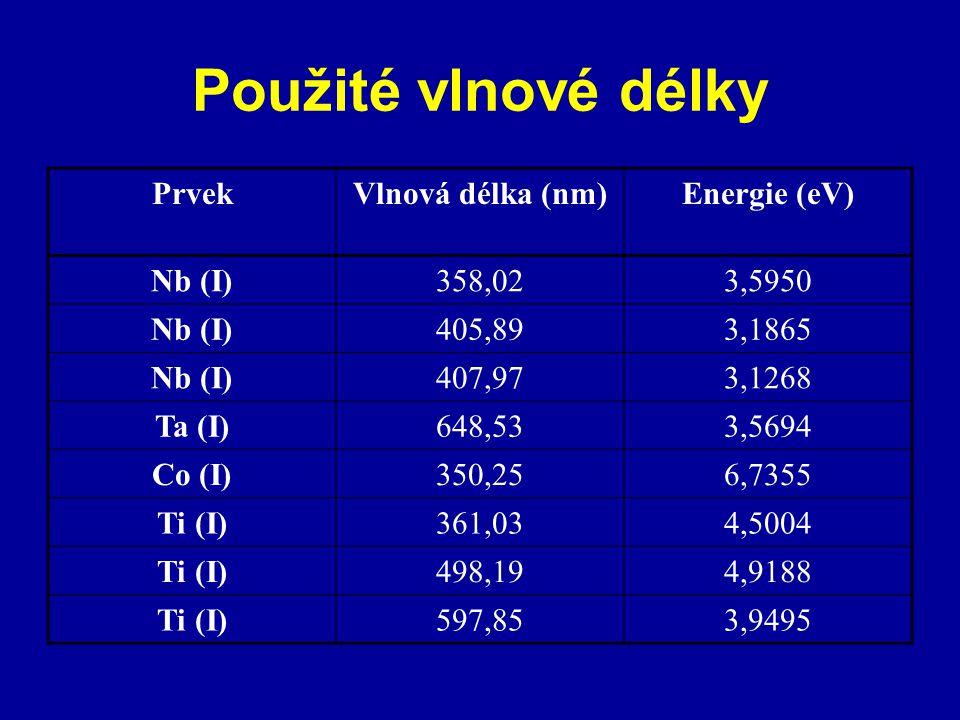 Použité vlnové délky PrvekVlnová délka (nm)Energie (eV) Nb (I)358,023,5950 Nb (I)405,893,1865 Nb (I)407,973,1268 Ta (I)648,533,5694 Co (I)350,256,7355