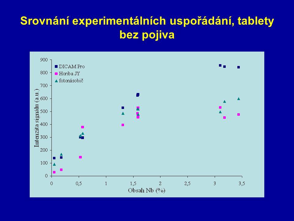Srovnání experimentálních uspořádání, tablety bez pojiva