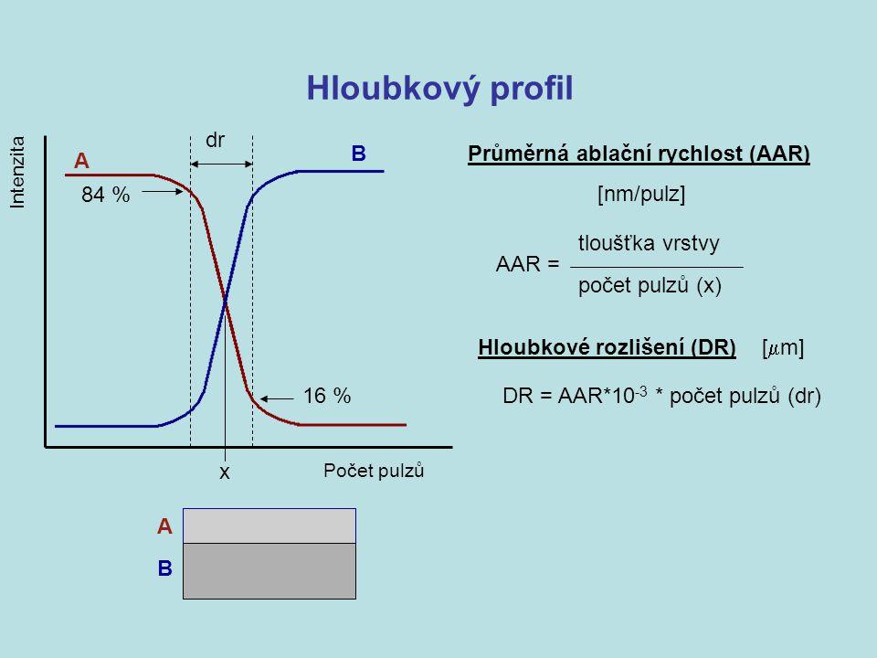 Hloubkový profil Počet pulzů Intenzita Průměrná ablační rychlost (AAR) [nm/pulz] AAR = tloušťka vrstvy počet pulzů (x) Hloubkové rozlišení (DR) [  m]