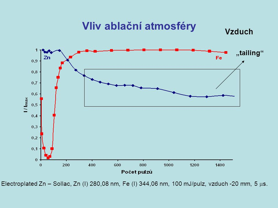 "Vliv ablační atmosféry ""tailing Electroplated Zn – Sollac, Zn (I) 280,08 nm, Fe (I) 344,06 nm, 100 mJ/pulz, vzduch -20 mm, 5  s."