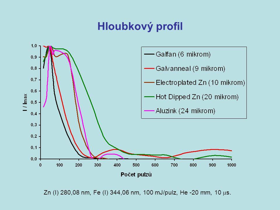 Hloubkový profil Zn (I) 280,08 nm, Fe (I) 344,06 nm, 100 mJ/pulz, He -20 mm, 10  s.