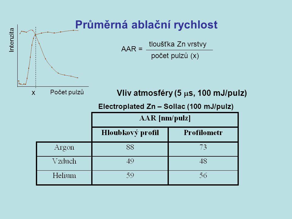 Průměrná ablační rychlost Vliv atmosféry (5  s, 100 mJ/pulz) Intenzita Počet pulzů AAR = tloušťka Zn vrstvy počet pulzů (x) x Electroplated Zn – Soll